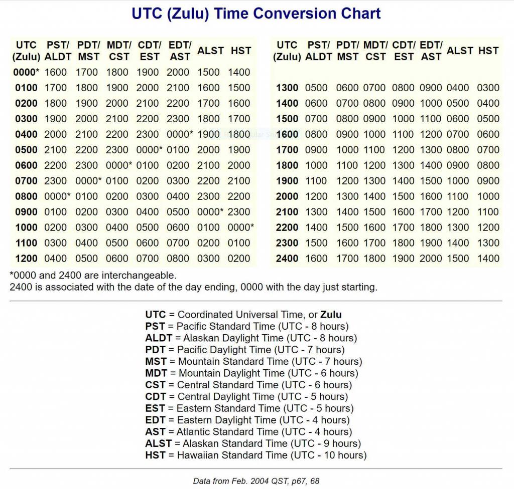 zulu time conversion chart